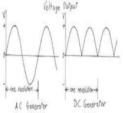 Motor - Perbedaan Antara AC dan DC Motor Listrik